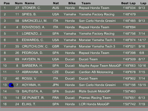 Motogp Qualifikation