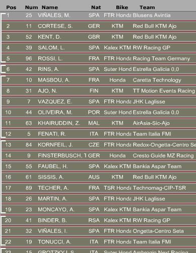 Ergebnisse Moto3