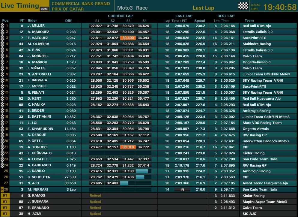 Ergebnisse Moto3 Katar © www.motogp.com