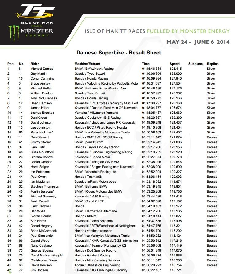 © iomtt.com - Ergbenisse TT 2014 SBK-Race 1