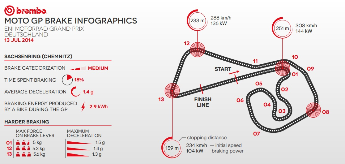 MotoGP Brake Infographics  - © Brembo Brakes