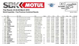 Combined Results - © Worldsbk.com