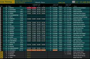 Moto3 Ergebniss - ©MotoGP.com