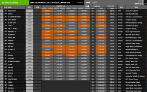 Moto3 Ergebnis Argentinien - © MotoGP
