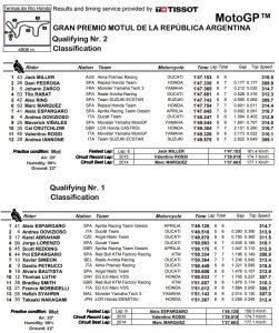 Ergebnis Qualitfikation - © MotoGP.com