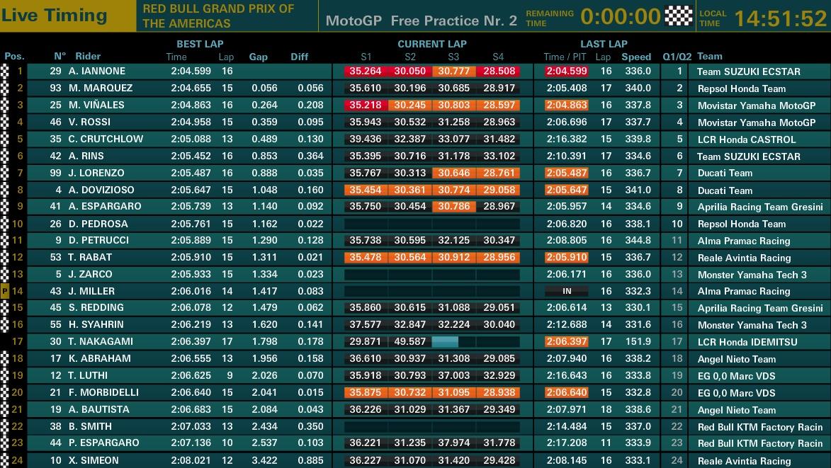 MotoGP Austin FP2 - ©motogp.com