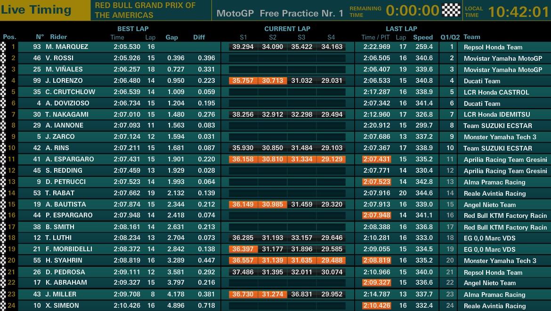 MotoGP Austin FP3 - ©motogp.com