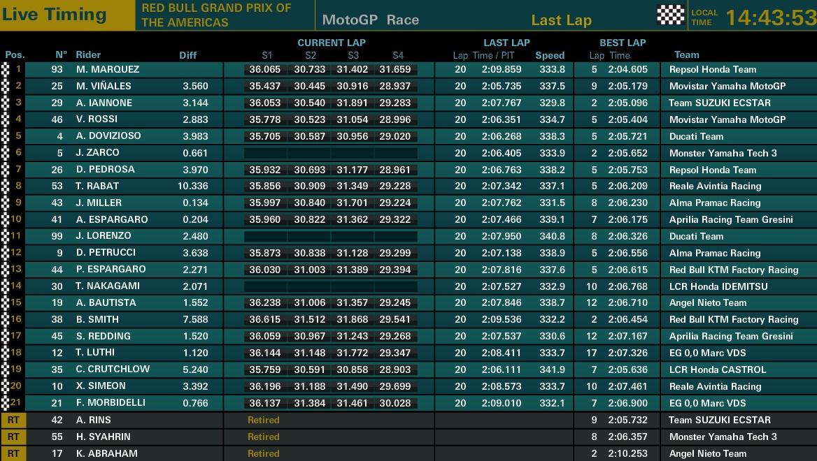 MotoGP Austin Ergebnisse - © MotoGP.com