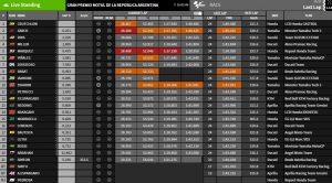 Ergebnisse MotoGP Argentinien - © www.motogp.com