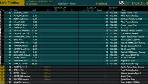 MotoGP Le Mans Ergebnisse - @www.motogp.com