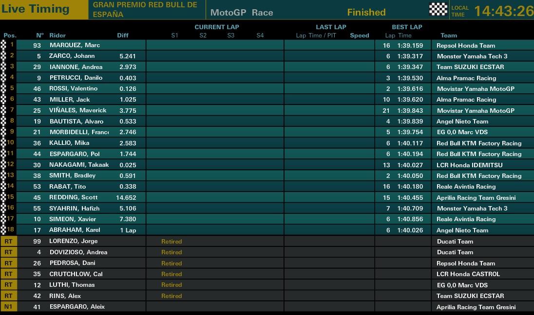 MotoGP Q2 Jerez 2018 - © www.motogp.com