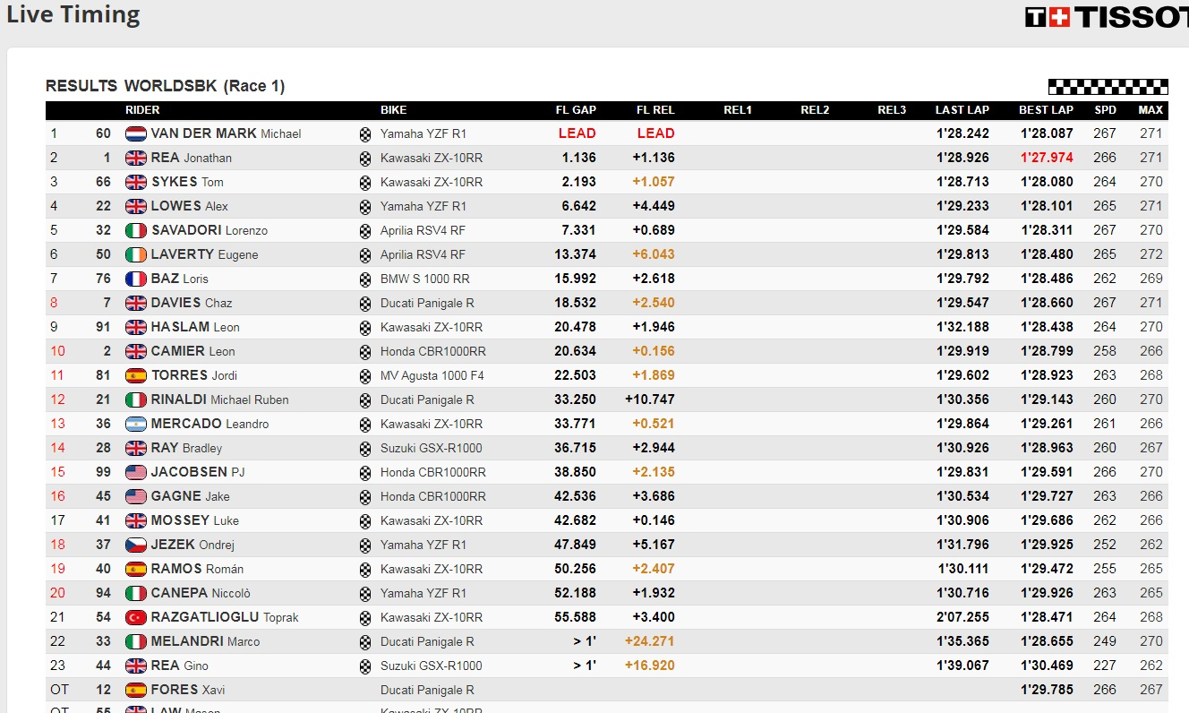 Race1 Donington WSBK - @www.worldsbk.com