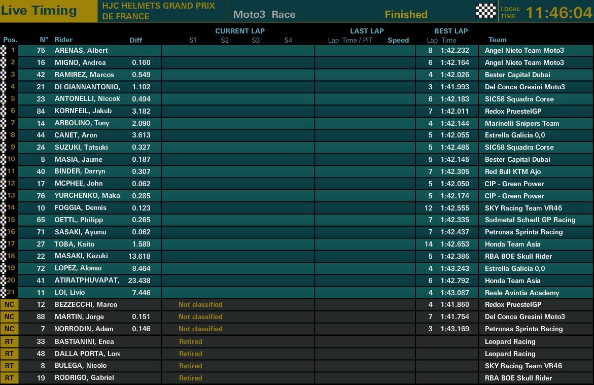 Moto3 Rennen Le Mans - @www.motogp.com