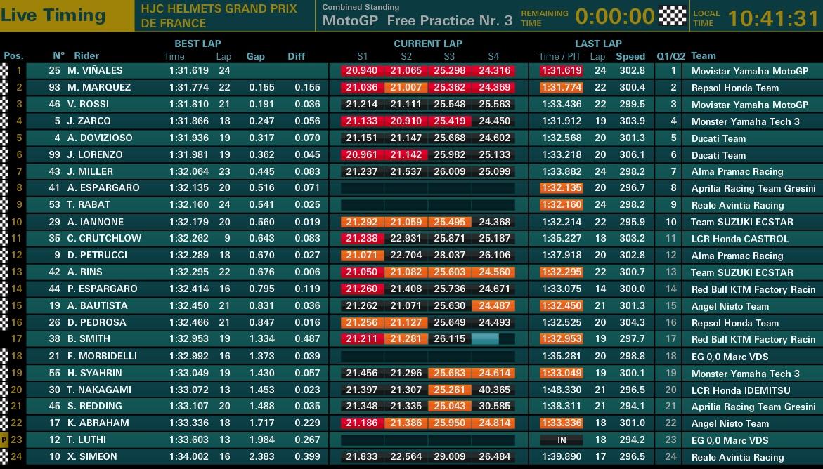 MotoGP FP3 LeMans - @www.motogp.com