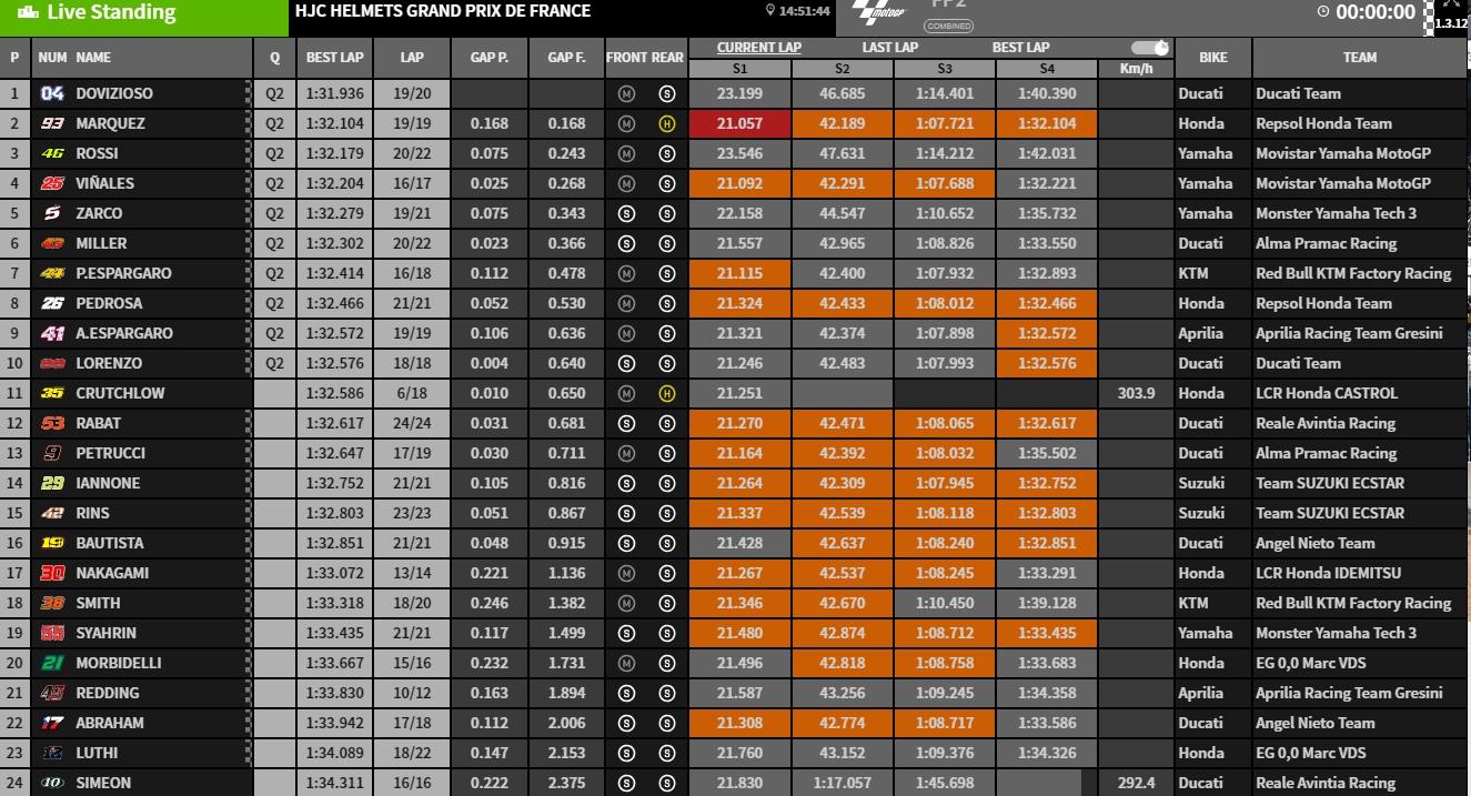 MotoGP FP2 Le Mans - @www.motogp.com