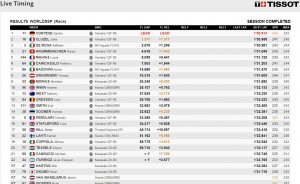 Supersport-WM Eegebnisse Doningto - @www.worldsbk.com