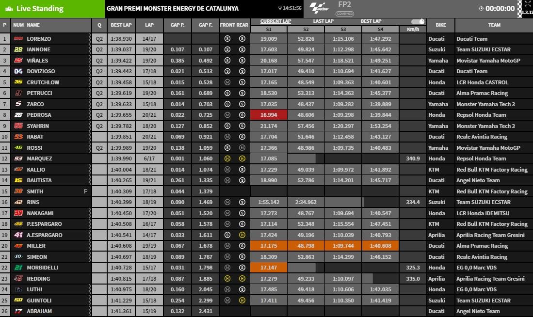 MotoGP Barcelona, FP2 - @www.motogp.com