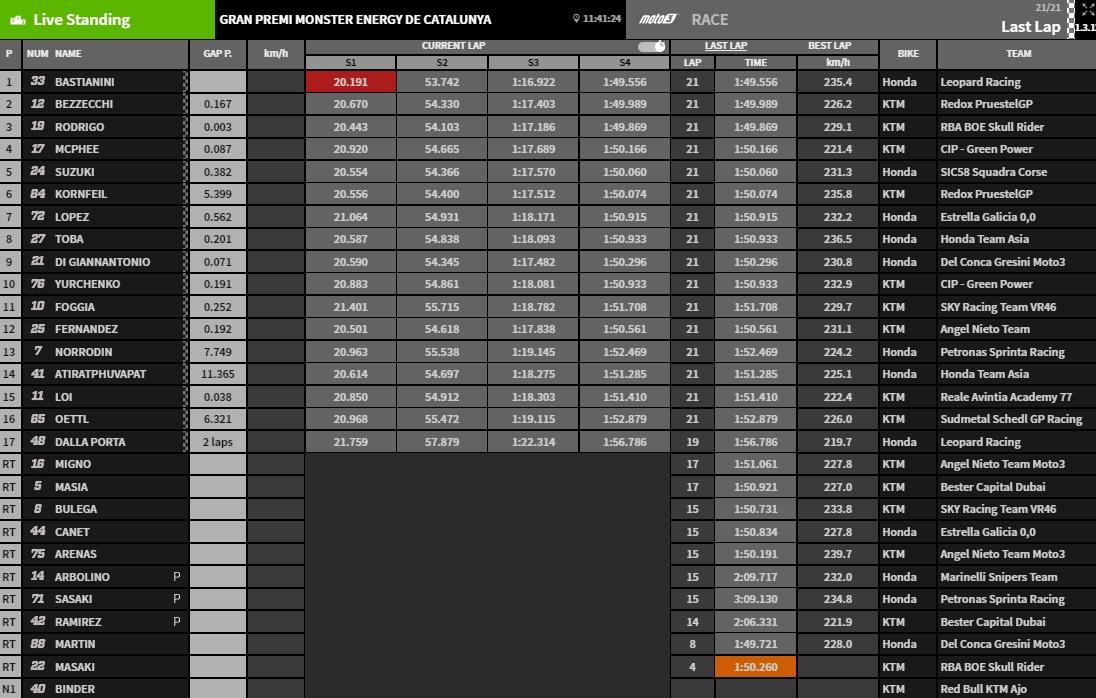 Ergebnisse Moto3 Barcelona - @www.motogp.com