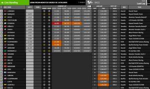 MotoGP Barcelona Ergebnisse - @www.motogp.com