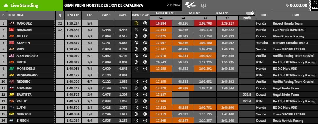 Ergebnisse Q1 Barcelona @www.motogp.com