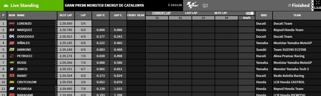 Barcelona Q2 Ergebnisse - www.motogp.com