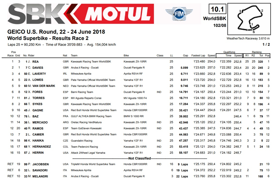Ergebnisse WSBK Race 2 Laguna Seca - @www.worldsbk.com