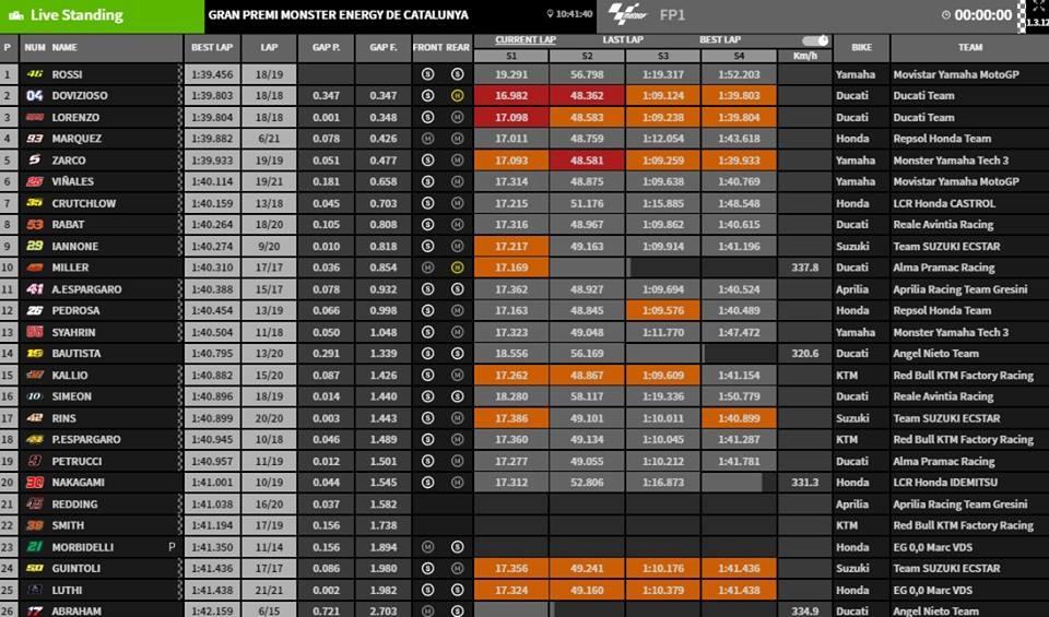 MotoGP FP1 Barcelona - @www.motogp.com