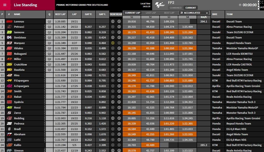 MotoGP FP2 Sachsenring - @www.motogp.com