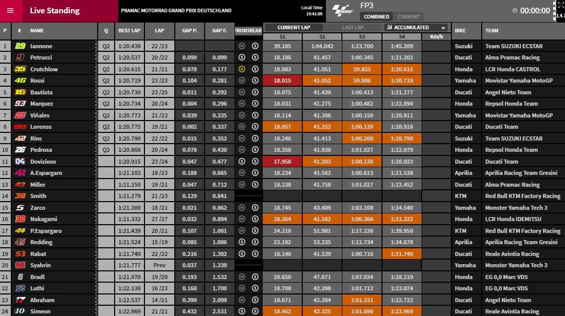 MotoGP FP3 Ergebniss - @ www.motogp.com