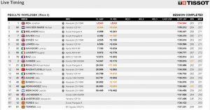 WSBK Race2 Misano - @www.worldsbk.com