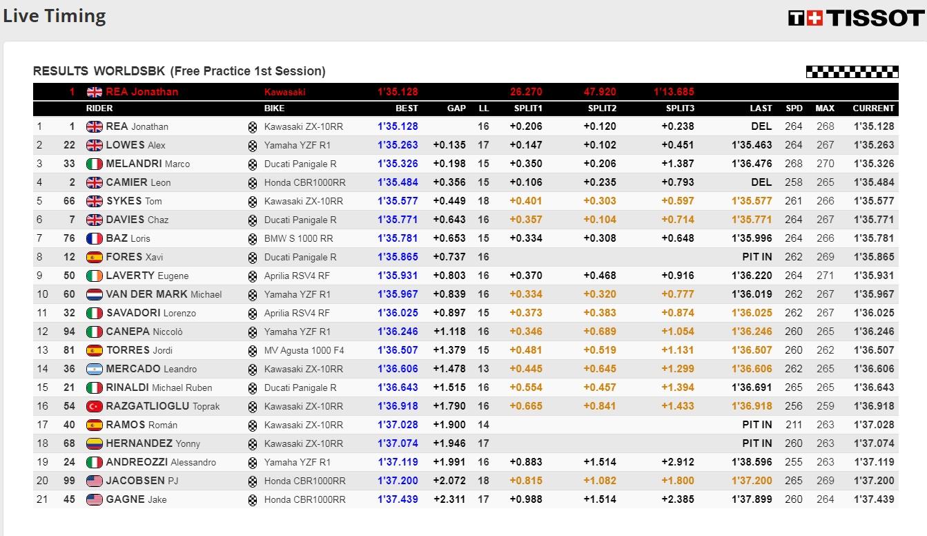 FP1 Ergebnisse WSBK Misano - @www.worldsbk.com