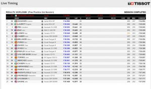 FP2 Ergebnisse WSBK Misano - @www.worldsbk.com