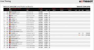 FP3 Ergebnisse WSBK Misano - @www.worldsbk.com