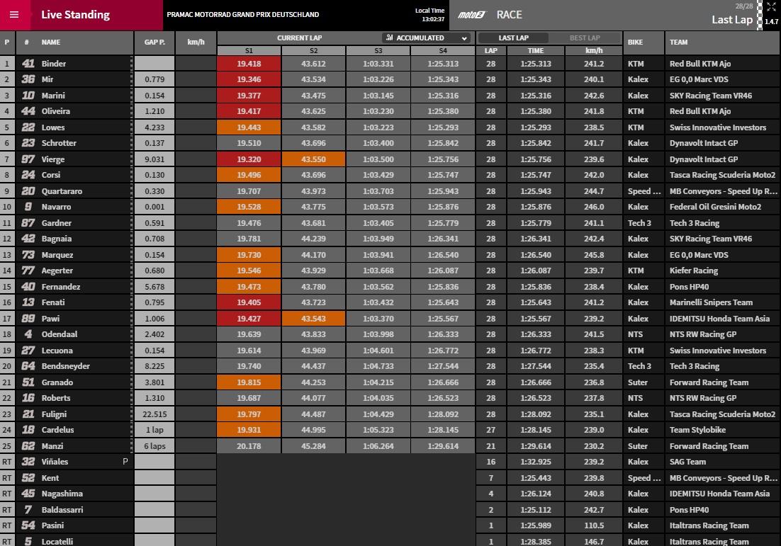 Moto2 Sachsenring Ergebnisse - @ www.motogp.com