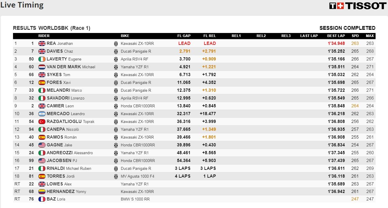 Ergebnisse Rennen1 Misano - @www.worldsbk.com