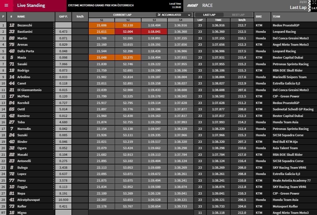Moto3 Red Bull Ring - @www.motoGP.com