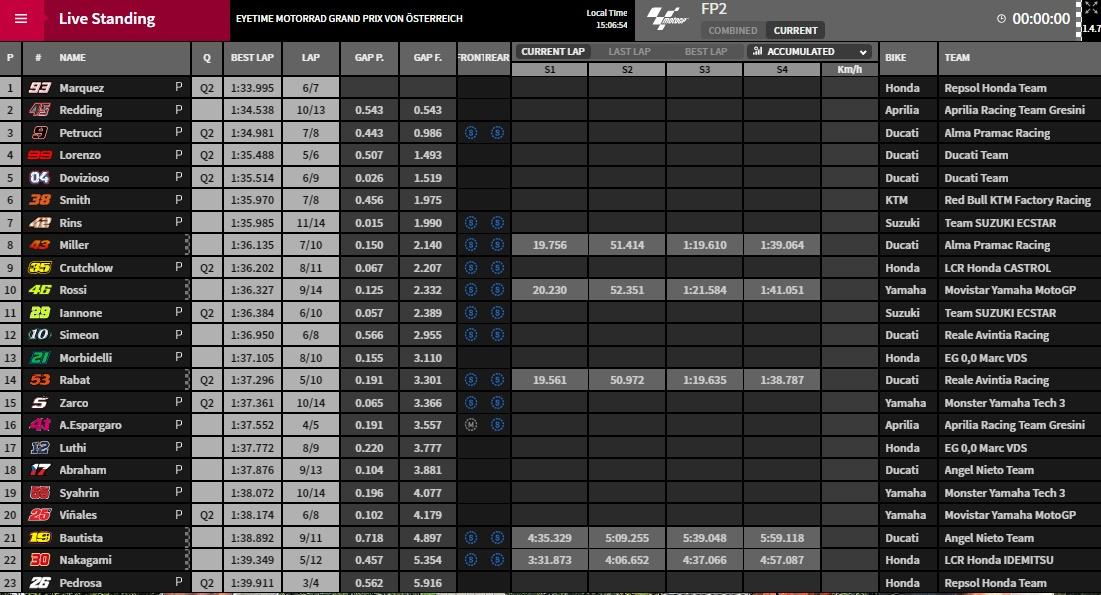 FP2 MotoGP Spielberg - @www.motogp.com