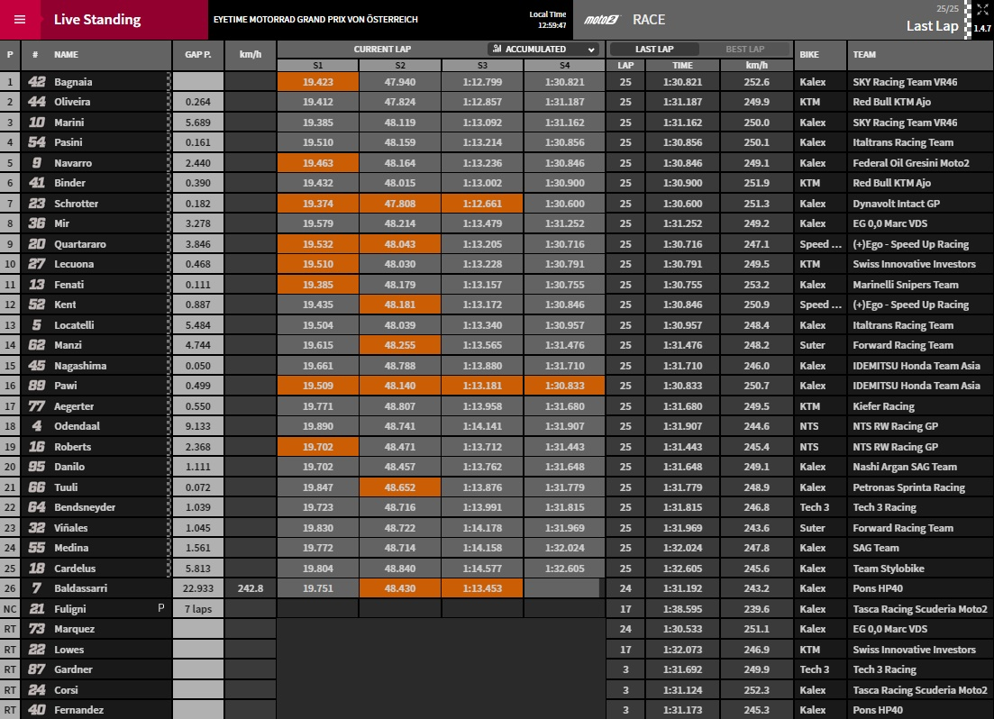 Moto2 Spielberg - www.motogp.com