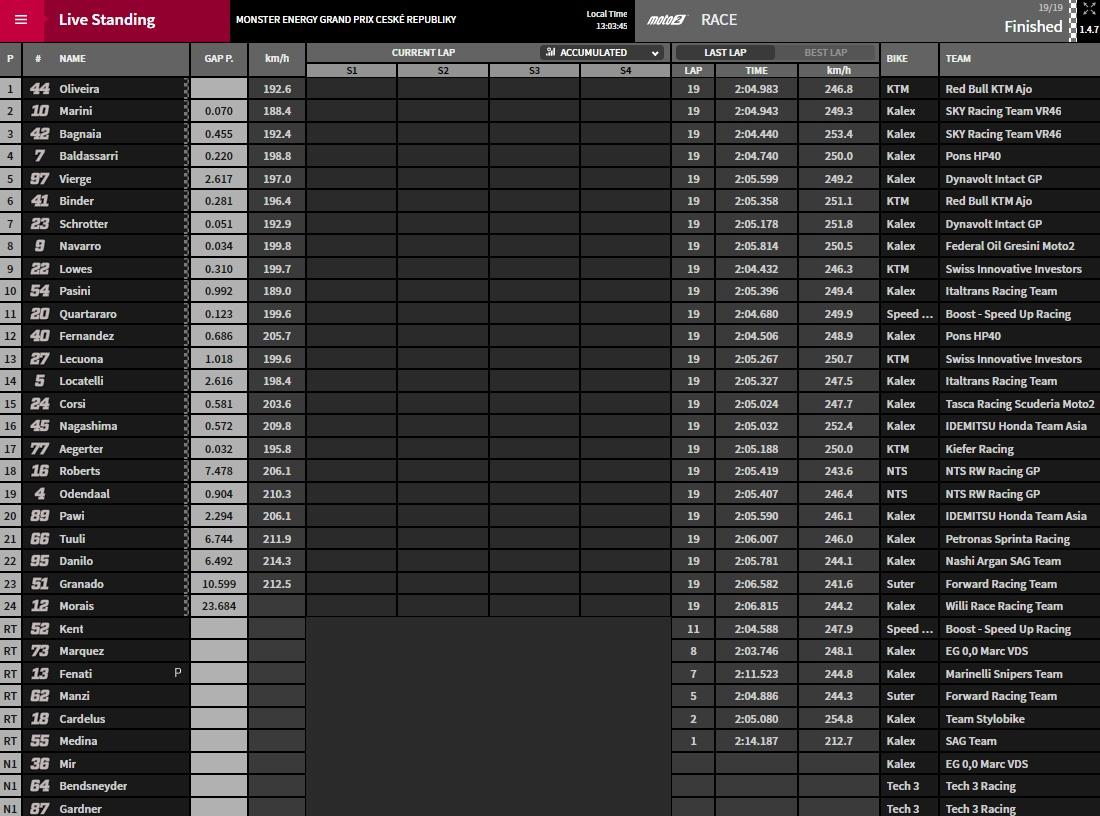 Moto2 Brünn Ergebnis - @www.motogp.com