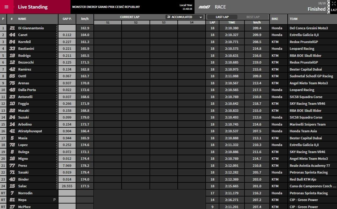 Moto3 Brünn Ergebnisse - @www.motogp.com