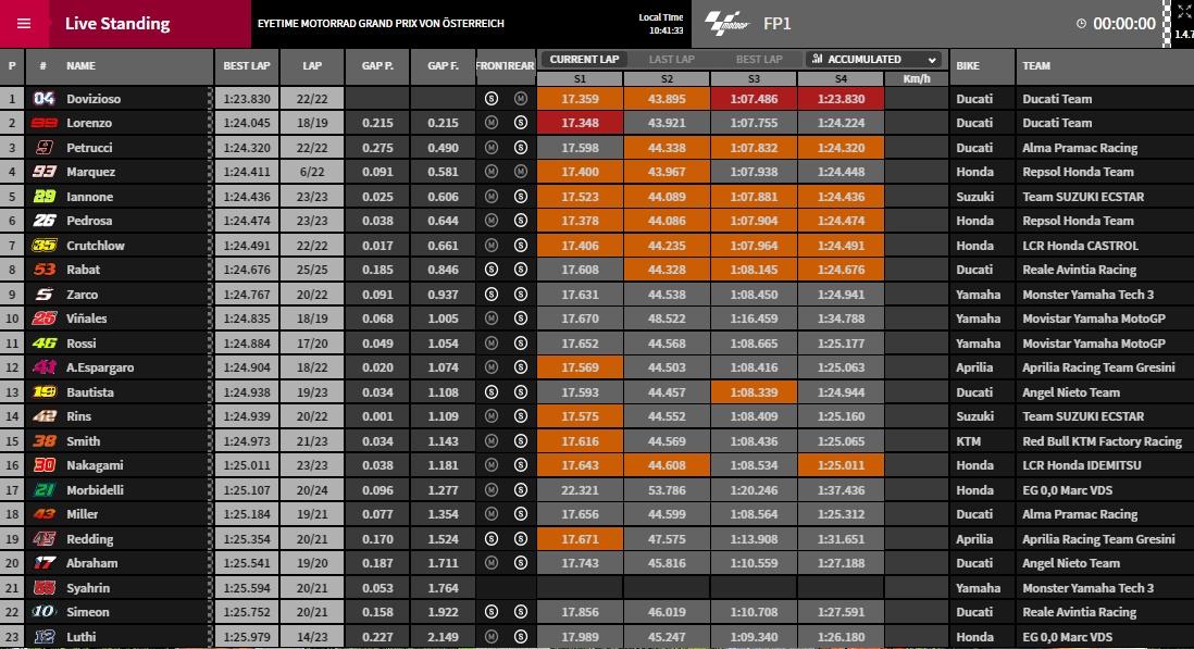 MotoGP FP1 Spielberg - @ www.motoGP.com