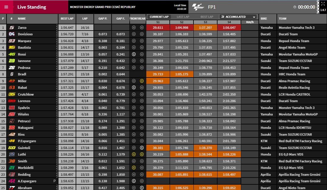 MotoGP FP1 Ergebnisse Brünn - @www.motogp.com