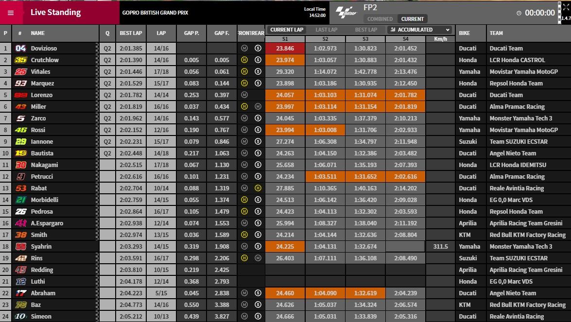 MotoGP Silverstone FP2 - @www.motogp.com