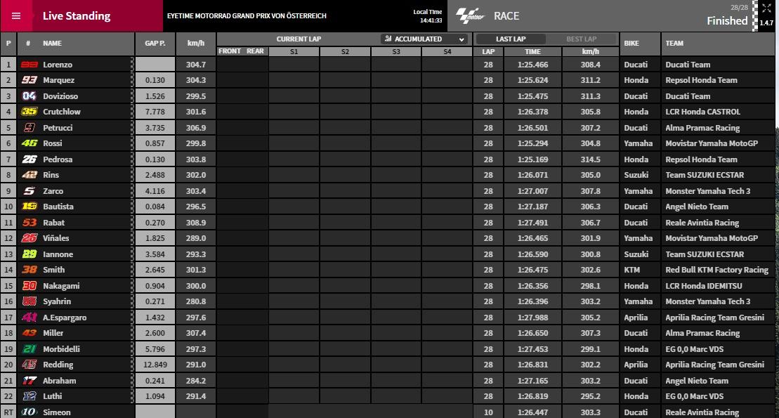 Ergebniss MotoGP Red Bull Ring - @www.motogp.com