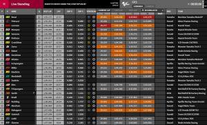 MotoGP FP3 Brünn - @www.motogp.com