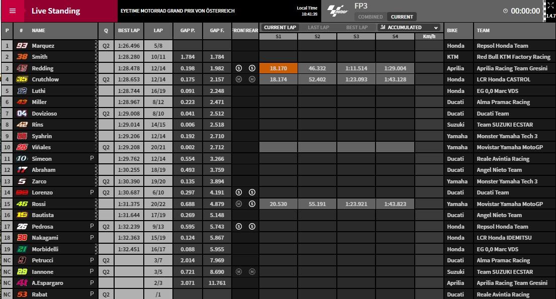 MotoGP FP3 Ergebnisse Spielberg - @ www.motogp.com