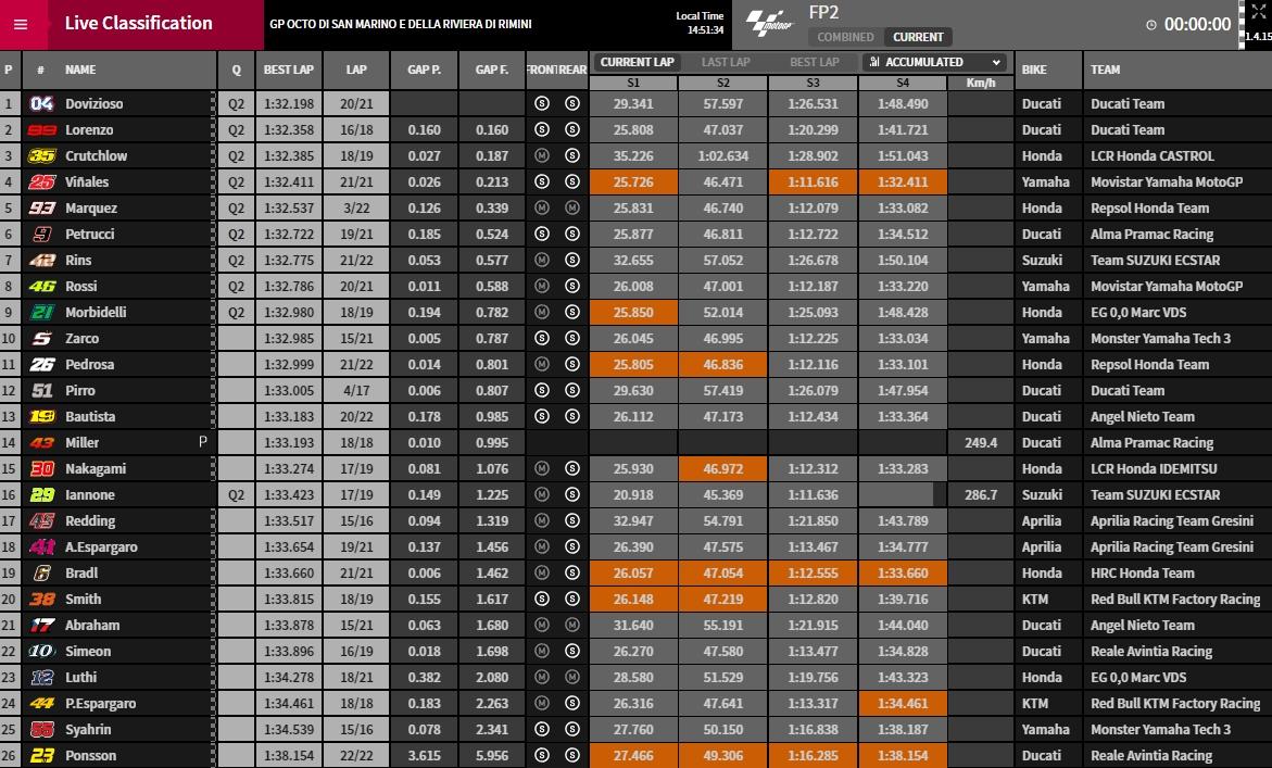 MotoGP FP2 Misano - @ www.motogp.com