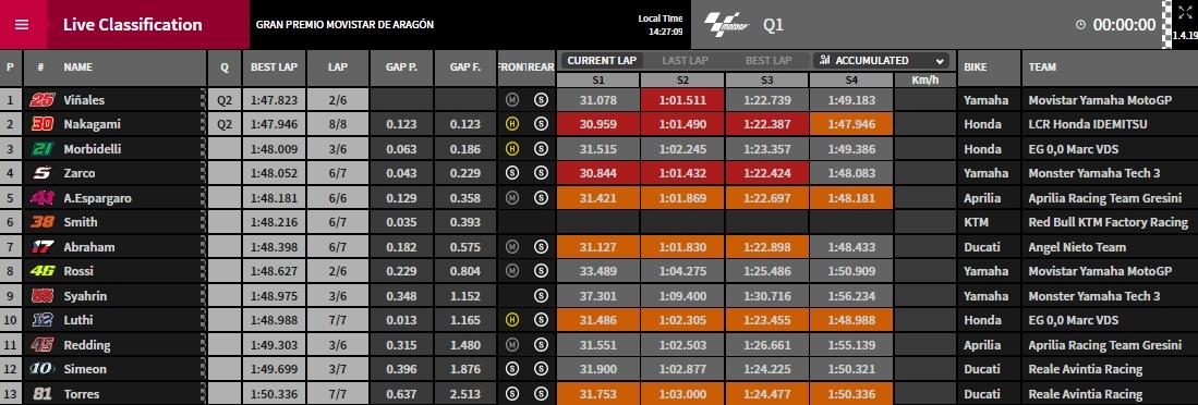 Q1 Aragon MotoGP - @ www.motoGP.com