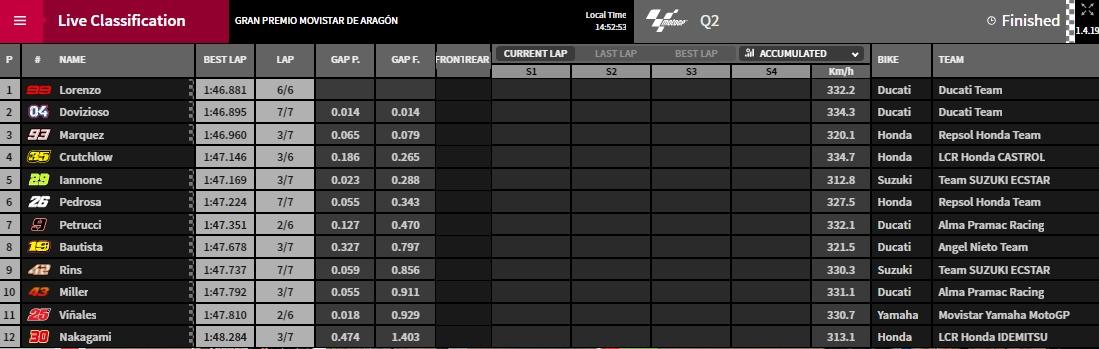 Q2 Aragon MotoGP - @ www.motoGP.com