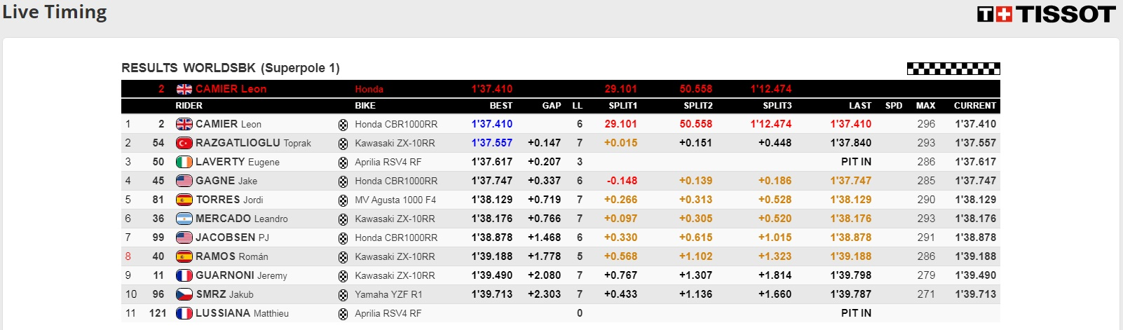 Superpole 1 Magny Cours - @ www.worldsbk.com